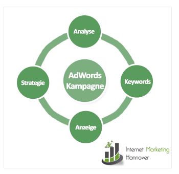 Adwords Kampagne